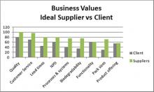 Understanding Market Research